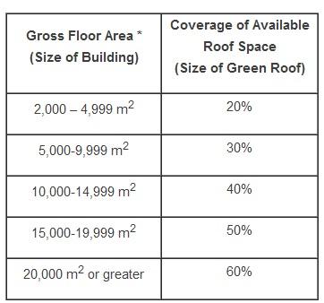 suprafata de acoperisuri versi impusa prin lege pentru constructiile industriale
